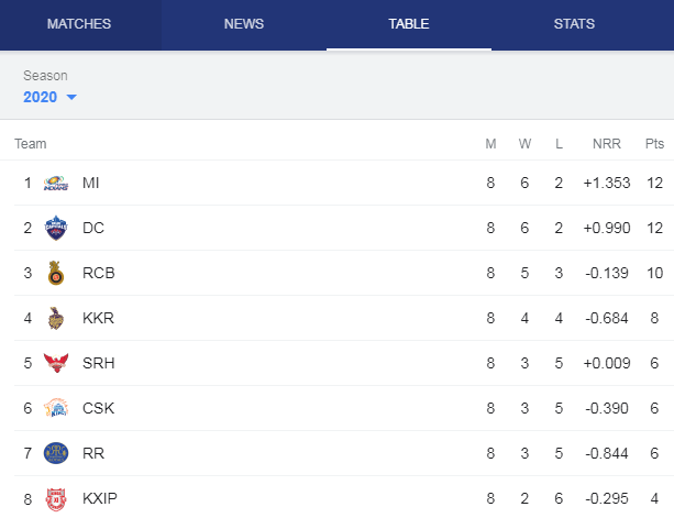 ipl 2020 uae points table