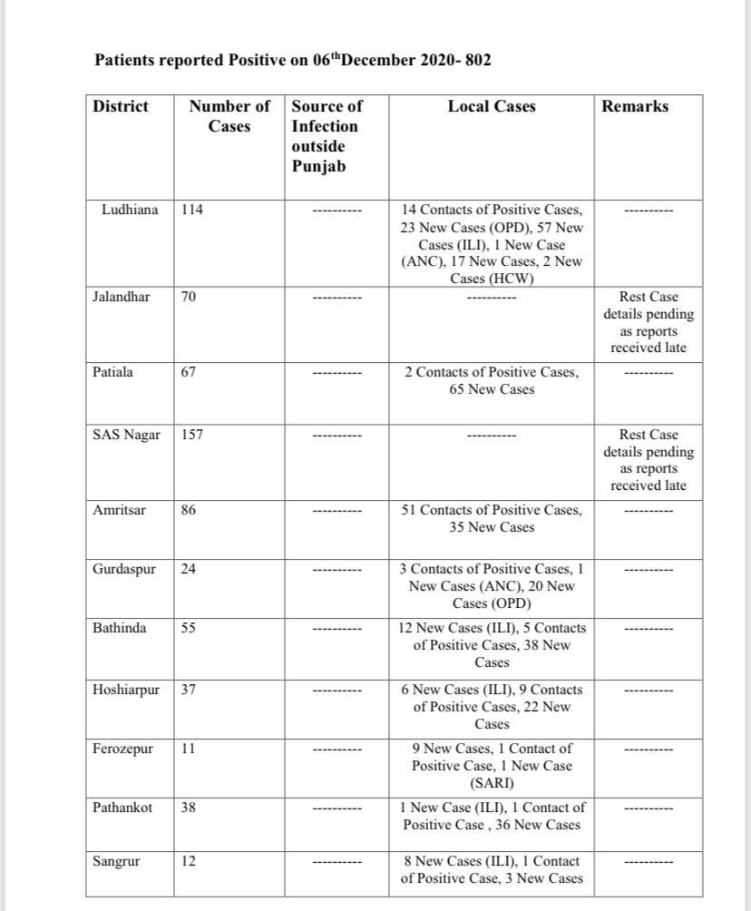 Punjab Corona Cases 2020