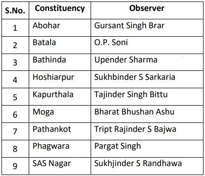 Punjab Pradesh Congress