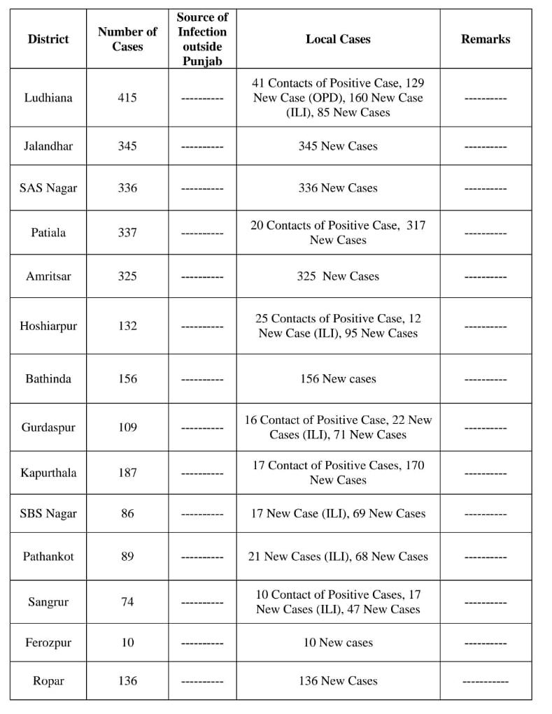 2997 Corona Cases