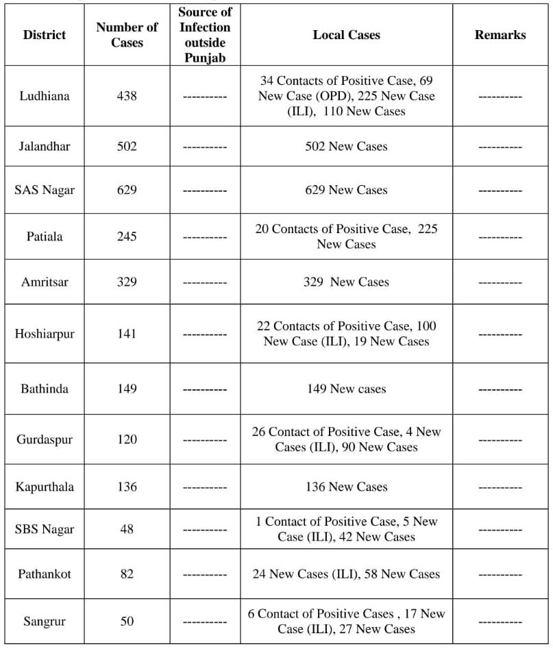3459 Corona Cases found