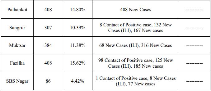 8367 Corona cases in punjab
