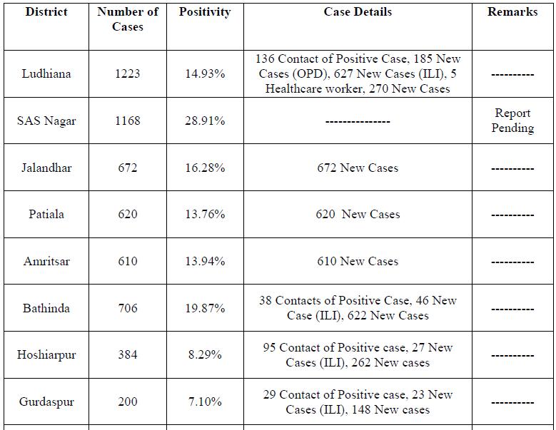 9100 Corona cases in punjab