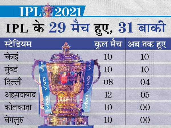Will IPL be completed now