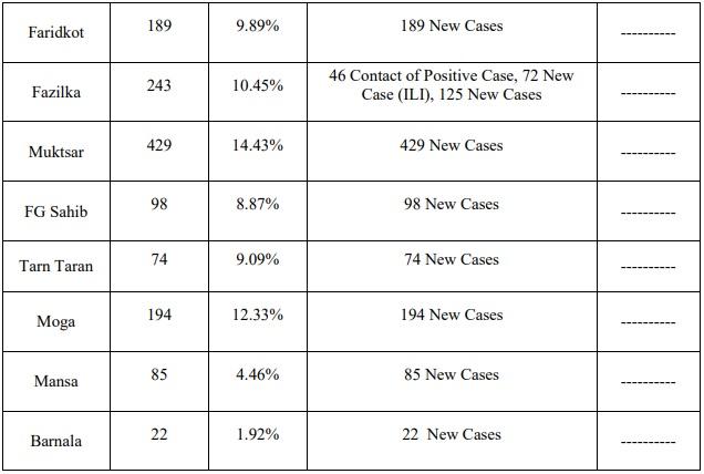 7601 Corona cases in punjab