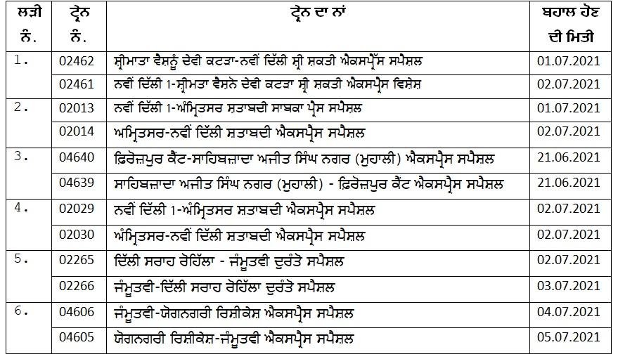Ferozepur Division restored
