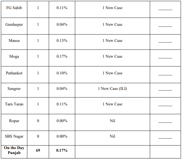 Sixty Nine new Corona Cases