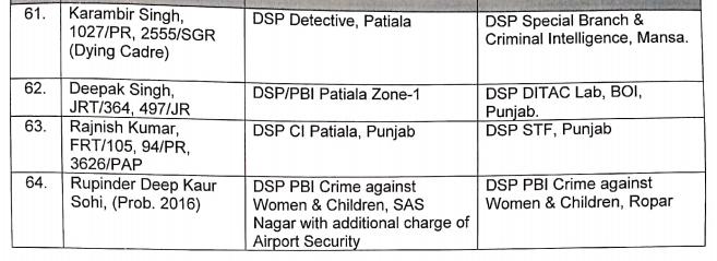 Major reshuffle in Punjab