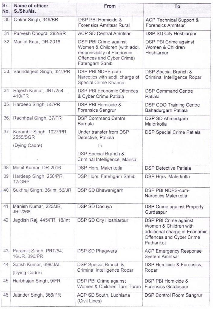 Major reshuffle in Punjab Police
