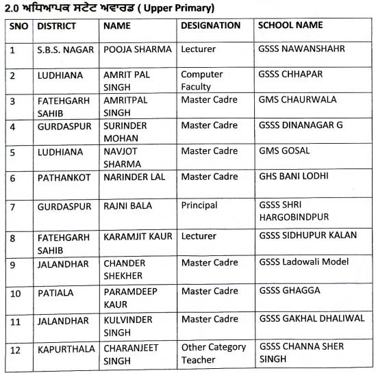 80 teachers of Punjab